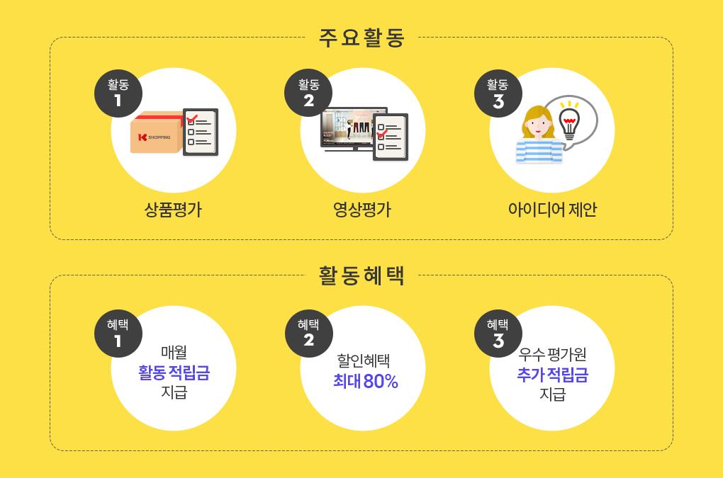 주요활동: 상품평가, 영상평가, 아이디어제안 / 활동혜택: 매월 활동적립금 제공, 할인혜택 최대 80%, 우수평가원 추가적립금 지급